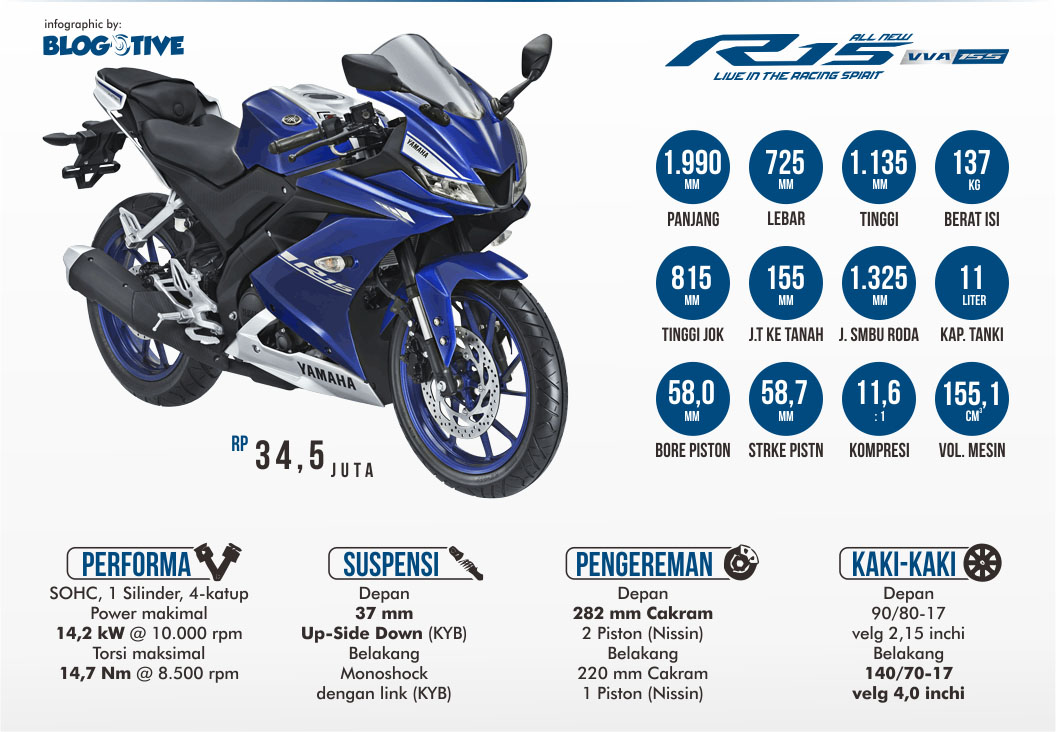 All New R15